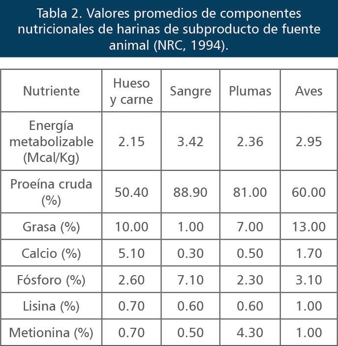 Componentes nutricionales de harinas de subproducto de fuente animal